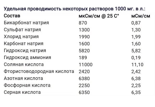 таблица удельных проводимостей растворов для проверки кондуктометром